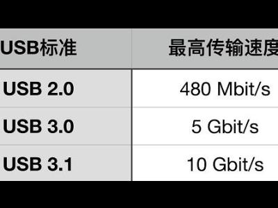 USB数据线,USB 2.0接口与USB 3.0接口有什么区别?